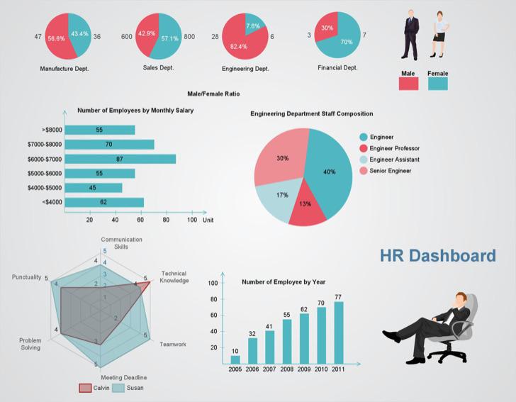 Hr Dashboard Metrics