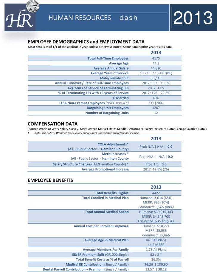 Human Resources Dashboard
