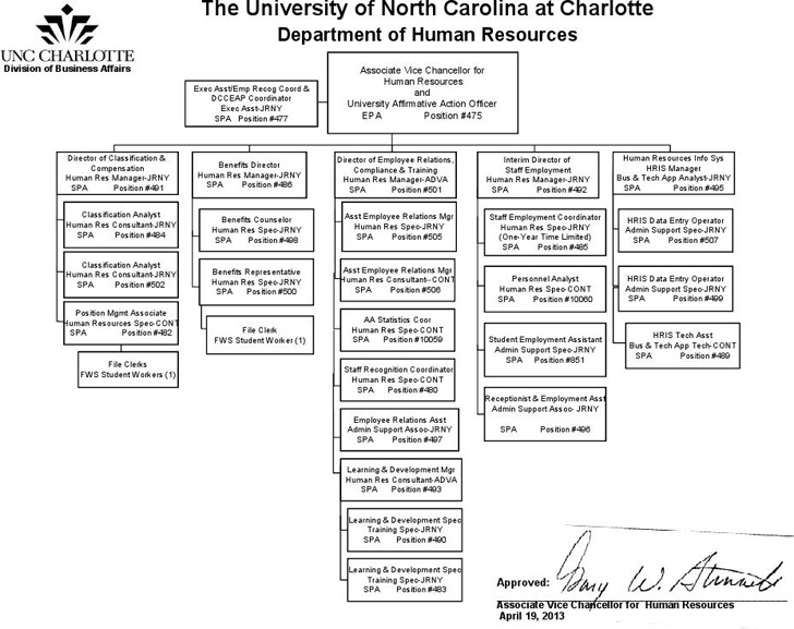 Human Resources Organizational Chart 3