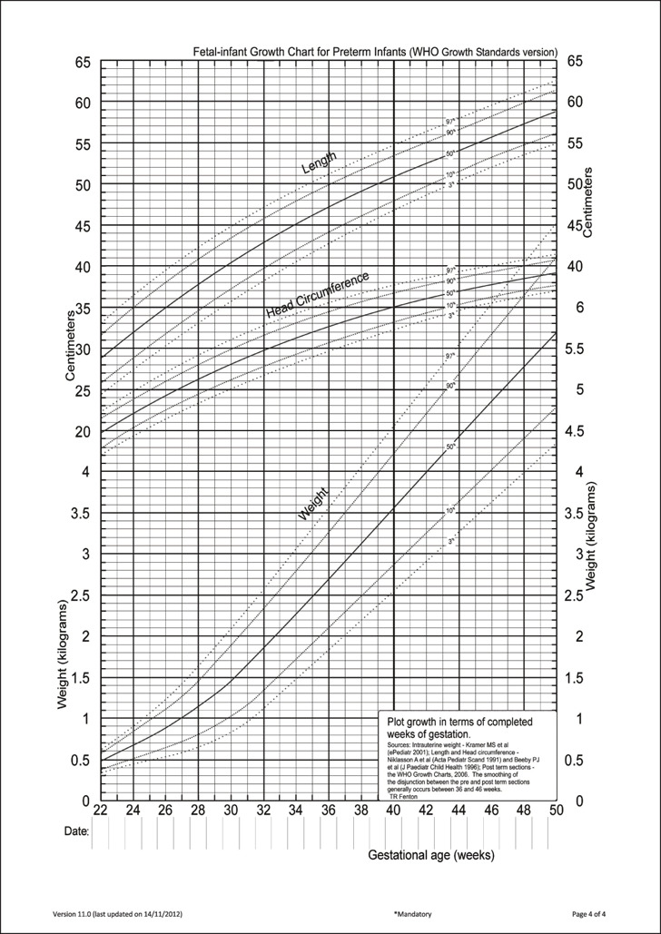 Intrauterine Growth Chart