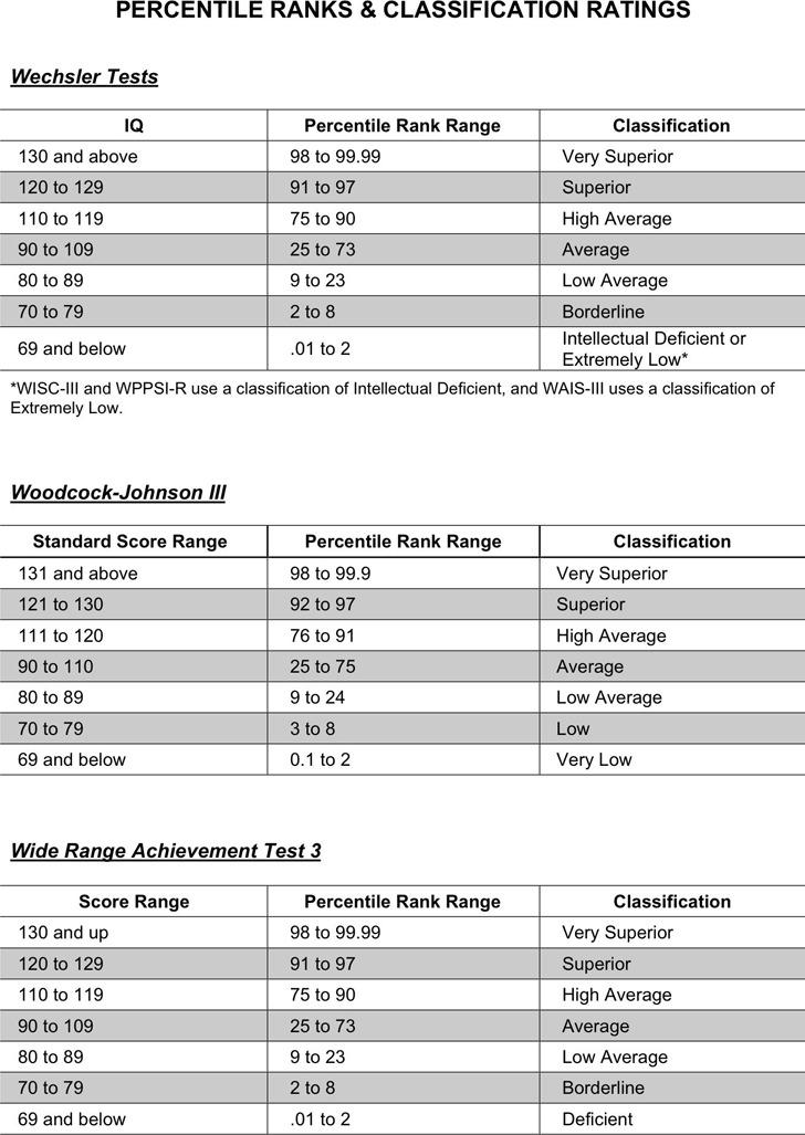 IQ Percentile Ranks & Classification Ratings