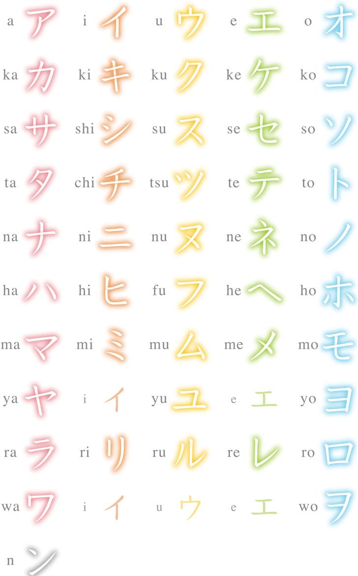 Katakana Chart 1