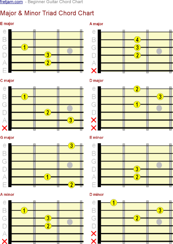 Major and Minor Guitar Triad Chord Note Chart