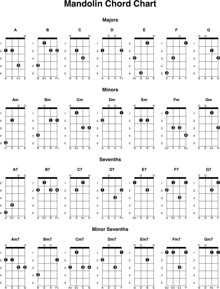 Mandolin Chord Chart  Download Free  Premium Templates Forms