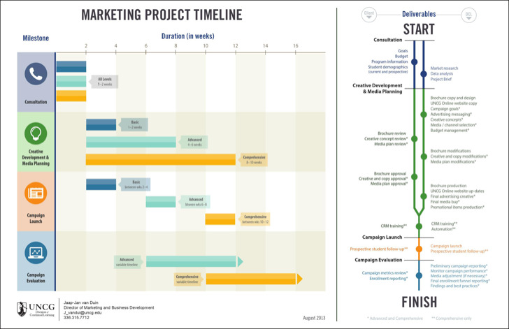 advertising timeline template 100 advertising timeline templates advertising timeline template research timeline templates download free premium