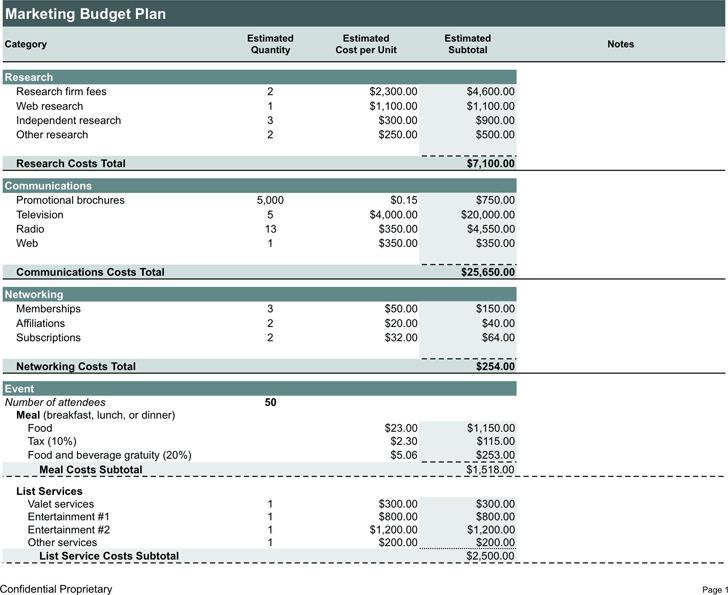 Marketing Budget Plan 2