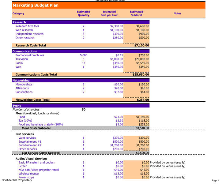 Marketing Budget Plan Example