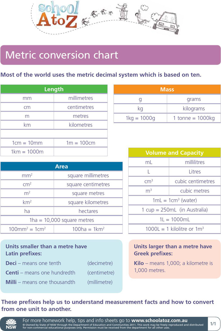 Schiotz tonometer conversion chart image collections free any metric system chart conversion image collections free any chart sample metric system conversion chart templates download nvjuhfo Image collections
