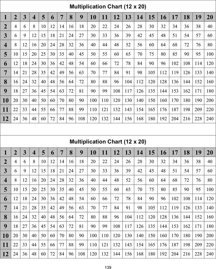 Multiplication Chart 12 X 20