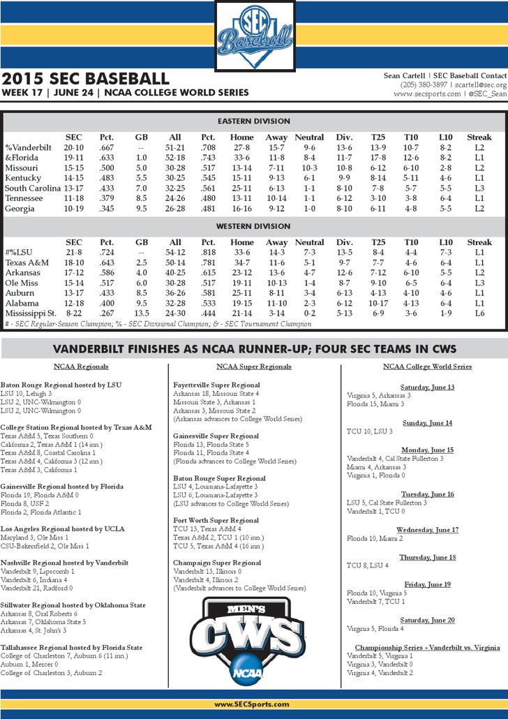 Ncaa Baseball Scores Scoreboard