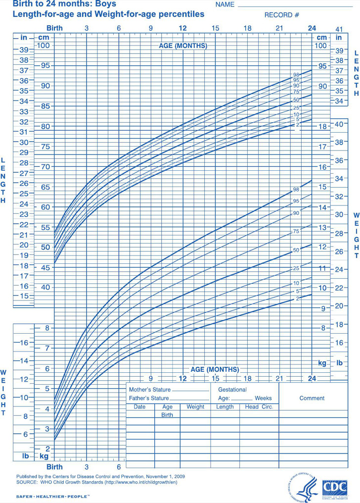 Newborn Baby Height Weight Growth Chart
