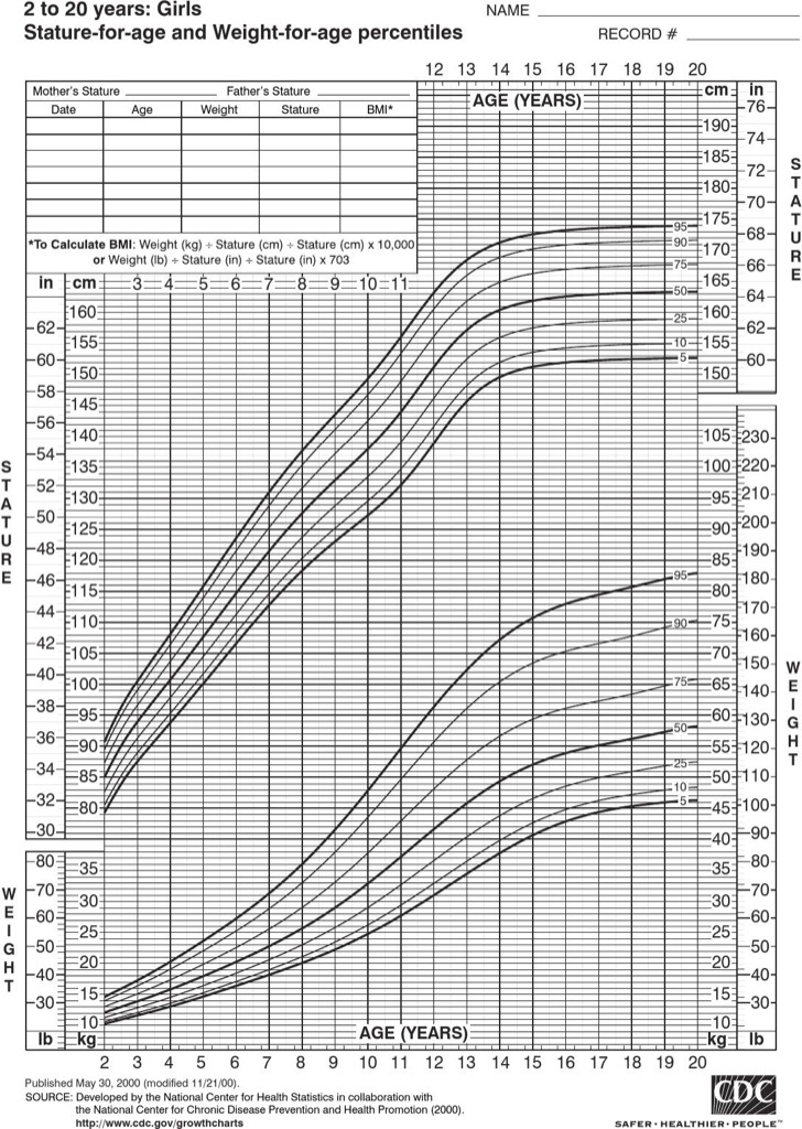 Normal Height And Weight Chart For Baby Girl