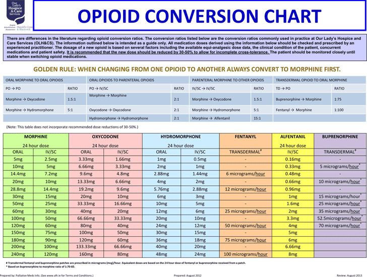 Opioid Conversion Chart | Download Free & Premium Templates, Forms