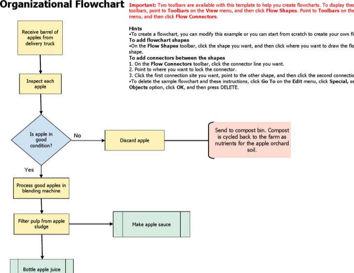 Doc523489 Organizational Flow Chart Template Word Free – Flow Sheet Template Word