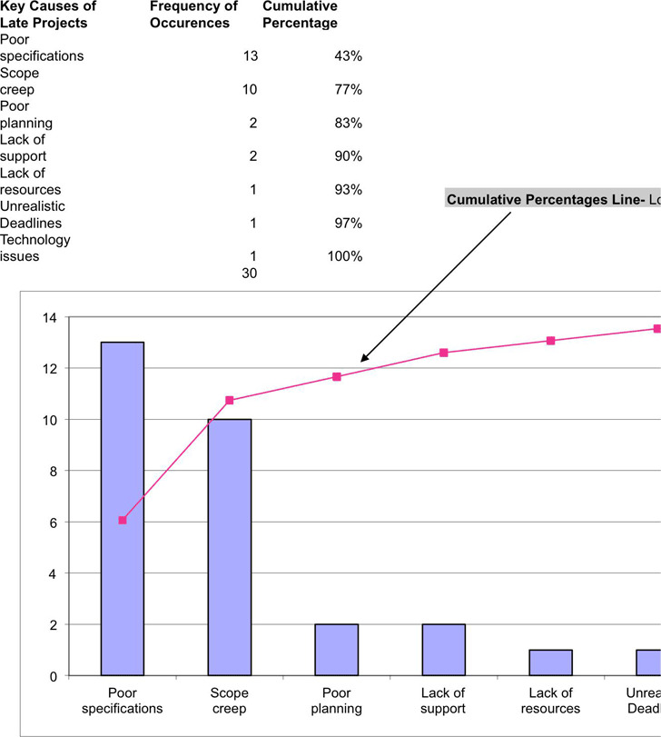 Pareto Chart  Download Free  Premium Templates Forms  Samples