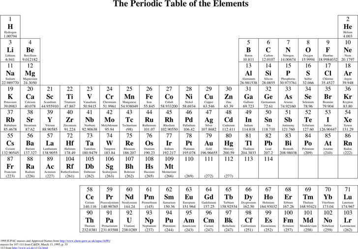 Periodic Table of The Element 2