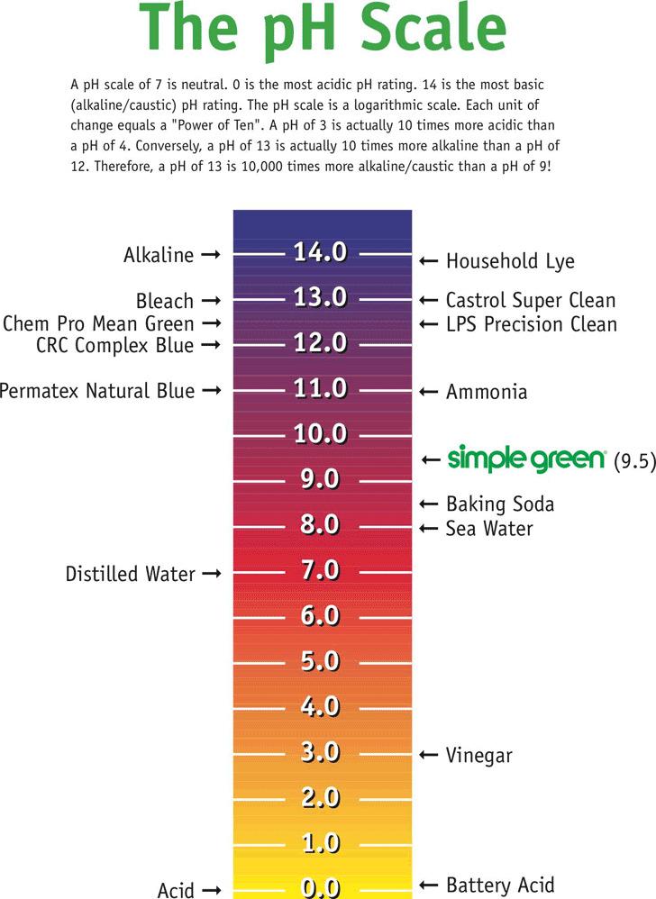 PH Chart 2