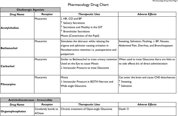 Drug Classification Chart – Drug Classification Chart