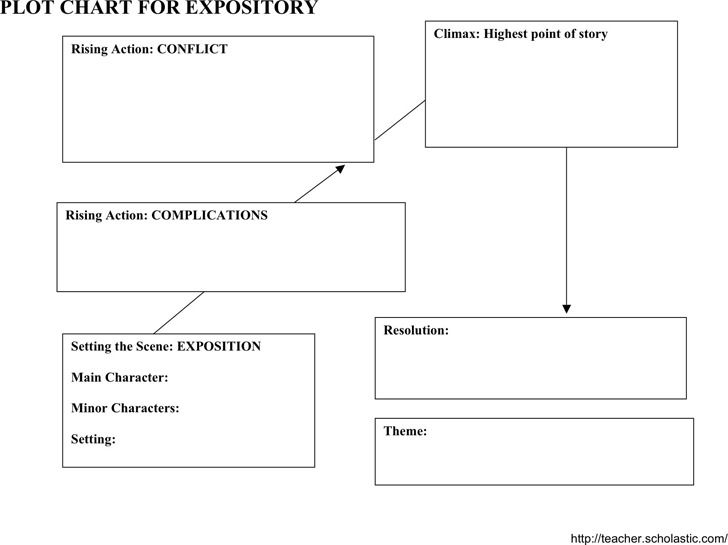 Plot Chart For Expository