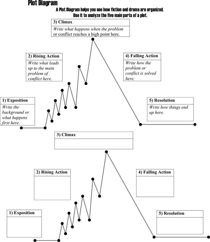 Plot Chart Template