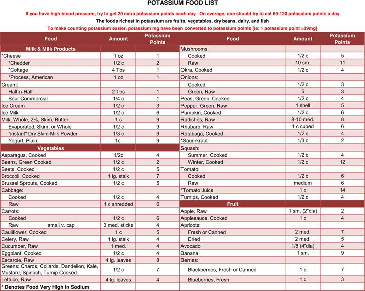 Potassium Food List