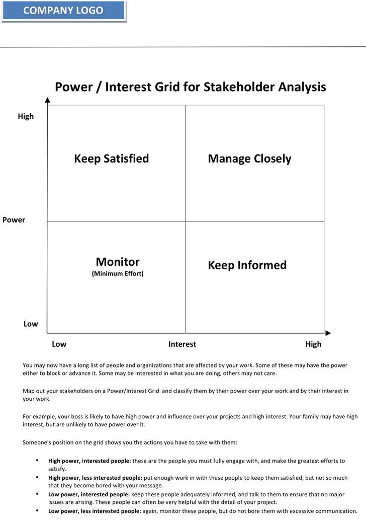 Power / Interest Grid for Stakeholder Analysis