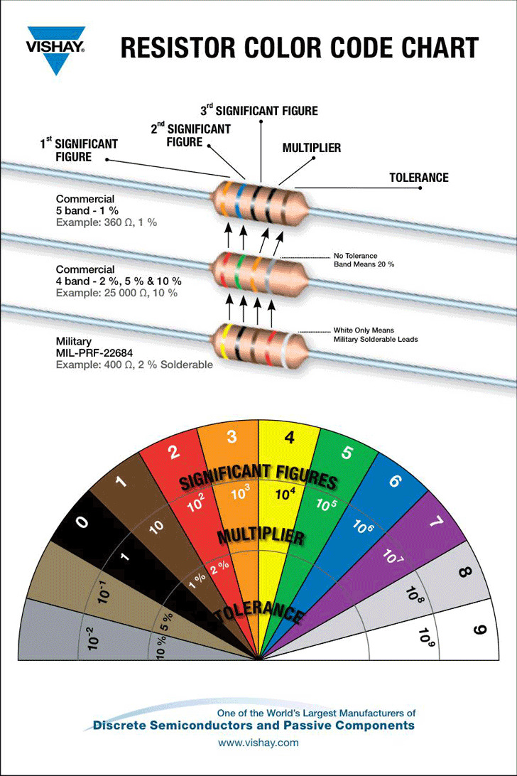 Resistor Color Code Chart 1