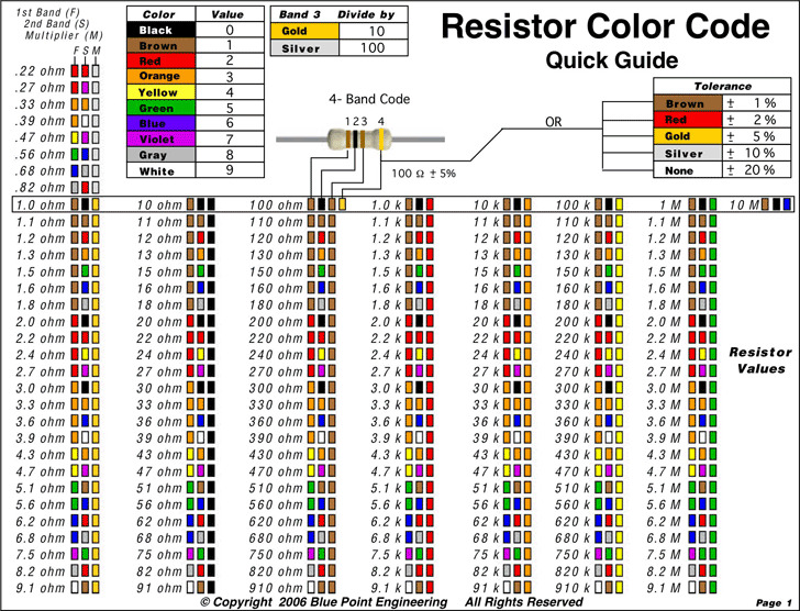 Resistor Color Code Chart | Download Free & Premium Templates