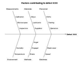Root Cause Analysis Design