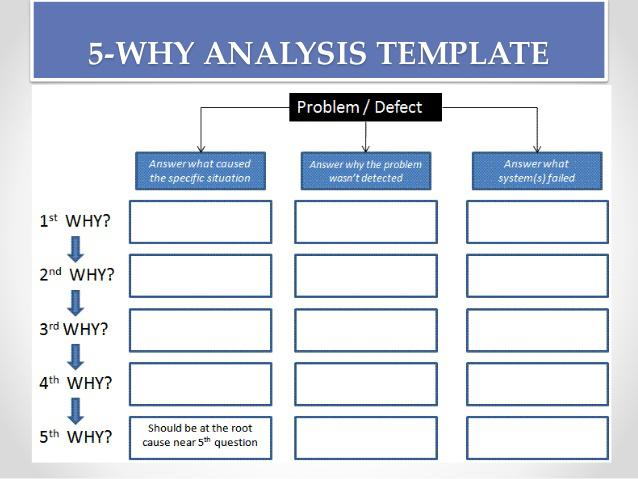 Root cause analysis template download free premium for Rca document template