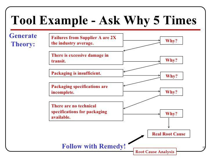 Root cause analysis template download free premium for 5 whys template free download