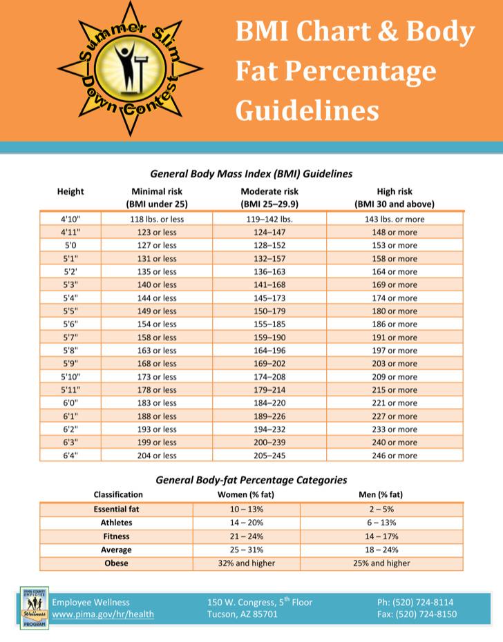 Sample Body Fat Percentage Chart