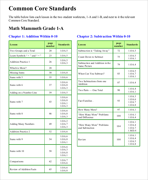 Sample Common Core Math Sheet PDF Format Download