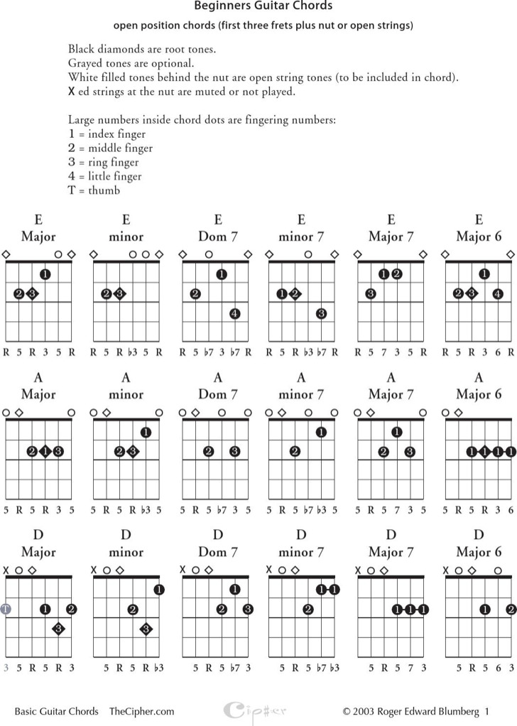 Sample Guitar Chords Chart For Beginners  Download Free  Premium