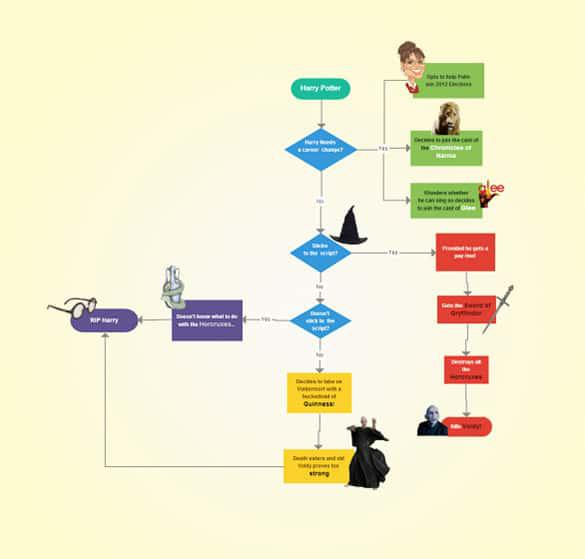 Sample Flow Chart A Basic Flowchart How To Create Stunning