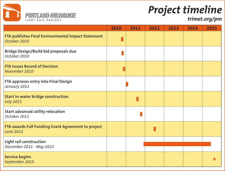 Project Scorecard Templates  Download Free  Premium Templates