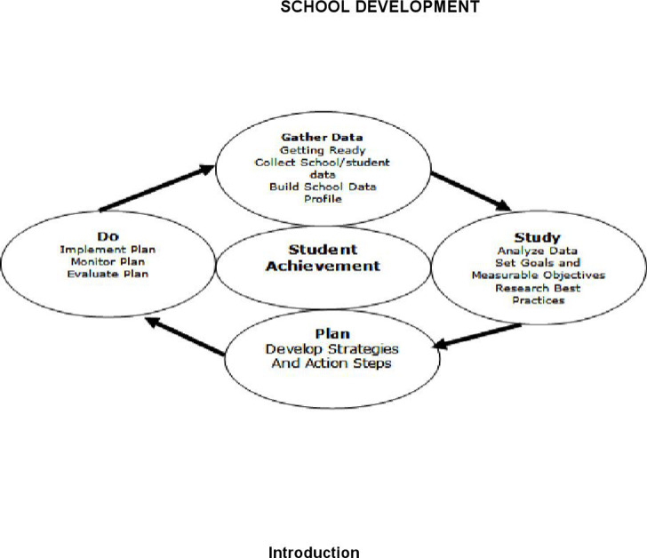 Sample School Development Plan Templates | Download Free & Premium