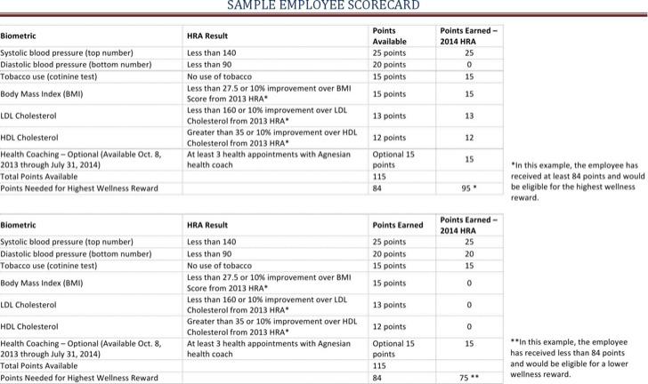 Sample Scorecard Template