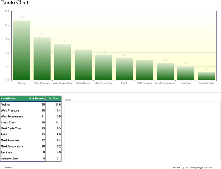Sample Weekly Defect Run Chart