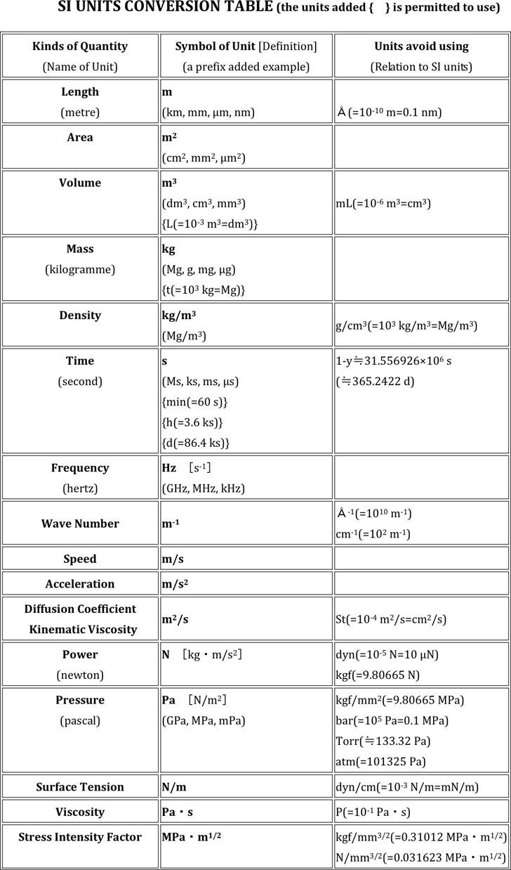 SI Unit Conversion Chart