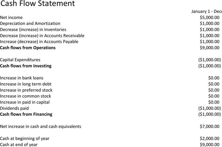 Simple Cash Flow Statement Template