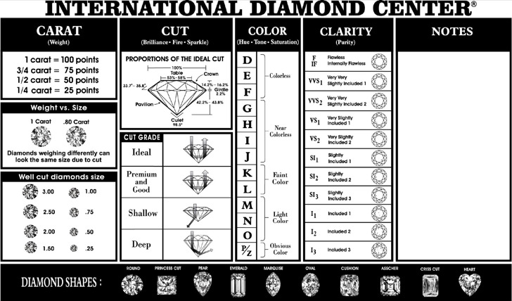 Diamond Quality Chart Templates  Download Free  Premium