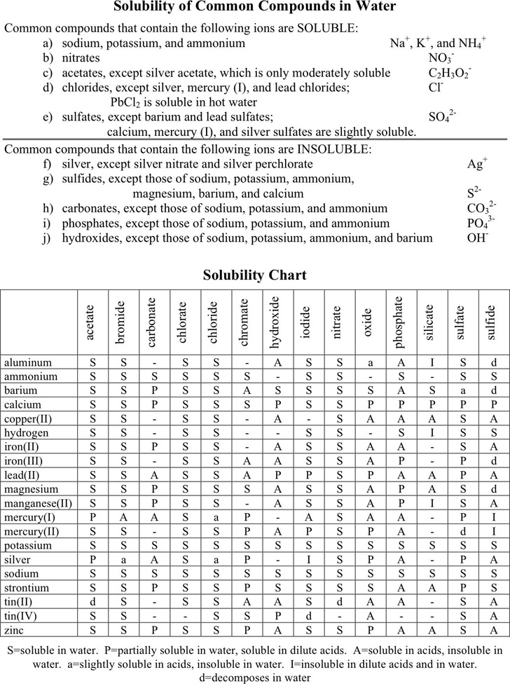 Solubility Chart  Download Free  Premium Templates Forms