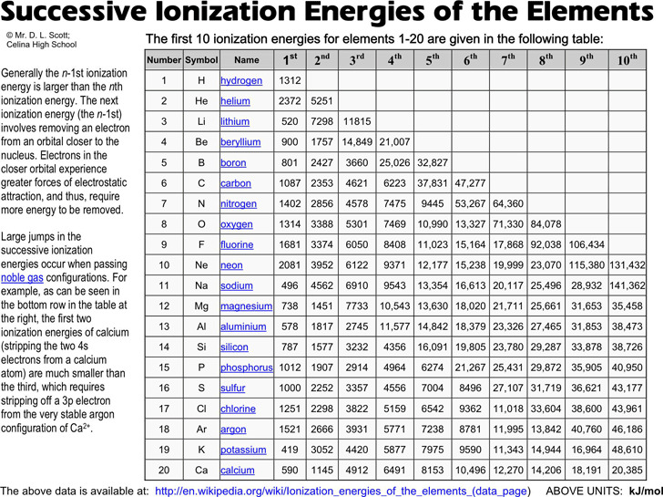 Successive Ionization Energies of The Elements