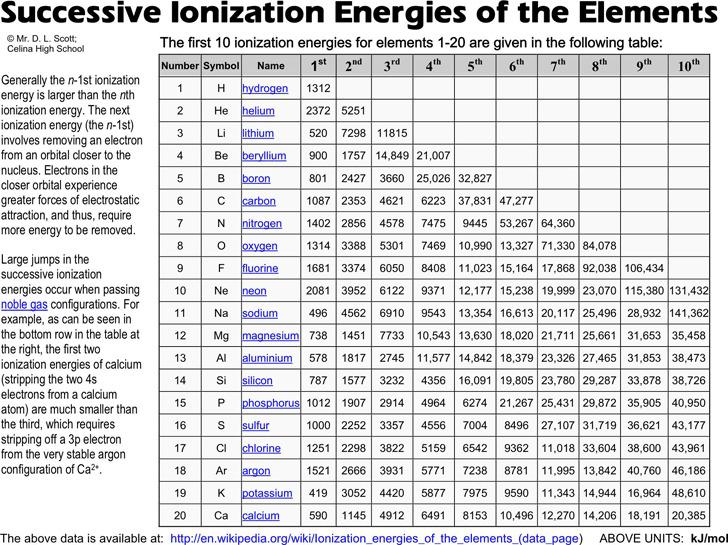 Ionization Energy Chart Download Free Amp Premium