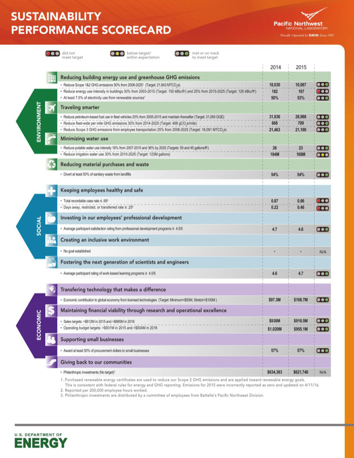Sustainability Performance Scorecard
