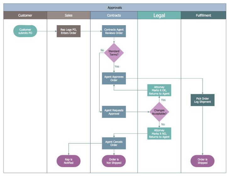 Swim Lane Flow Chart Free PDF  Format Template