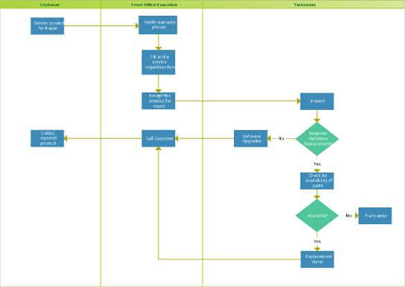 Swimlane Flowchart Template Download