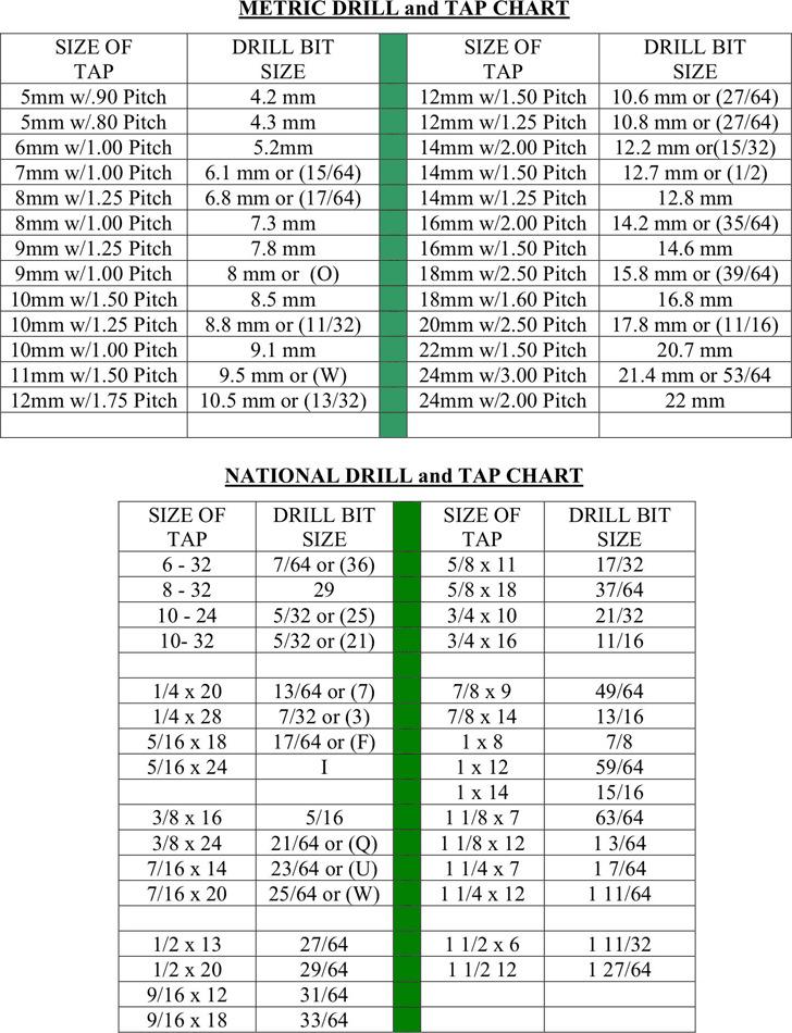 Tap Drill Chart – Sample Tap Drill Chart