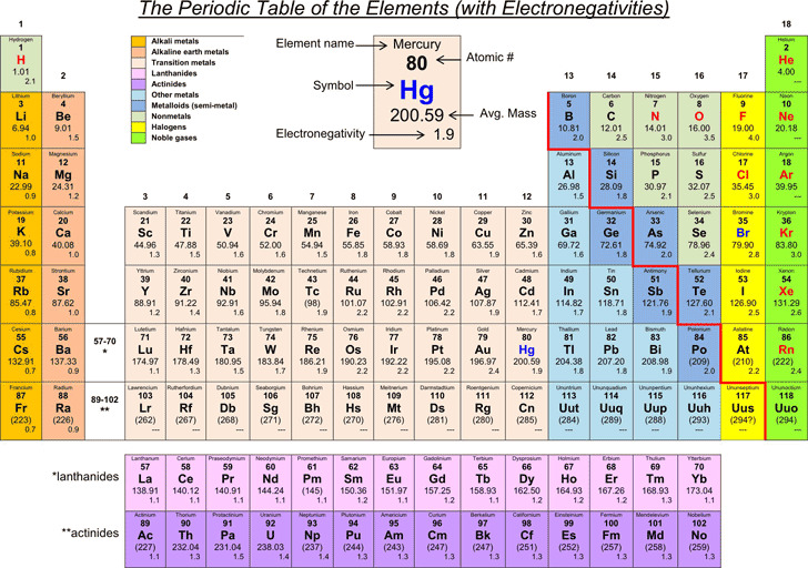 Electronegativity Chart | Download Free & Premium Templates, Forms
